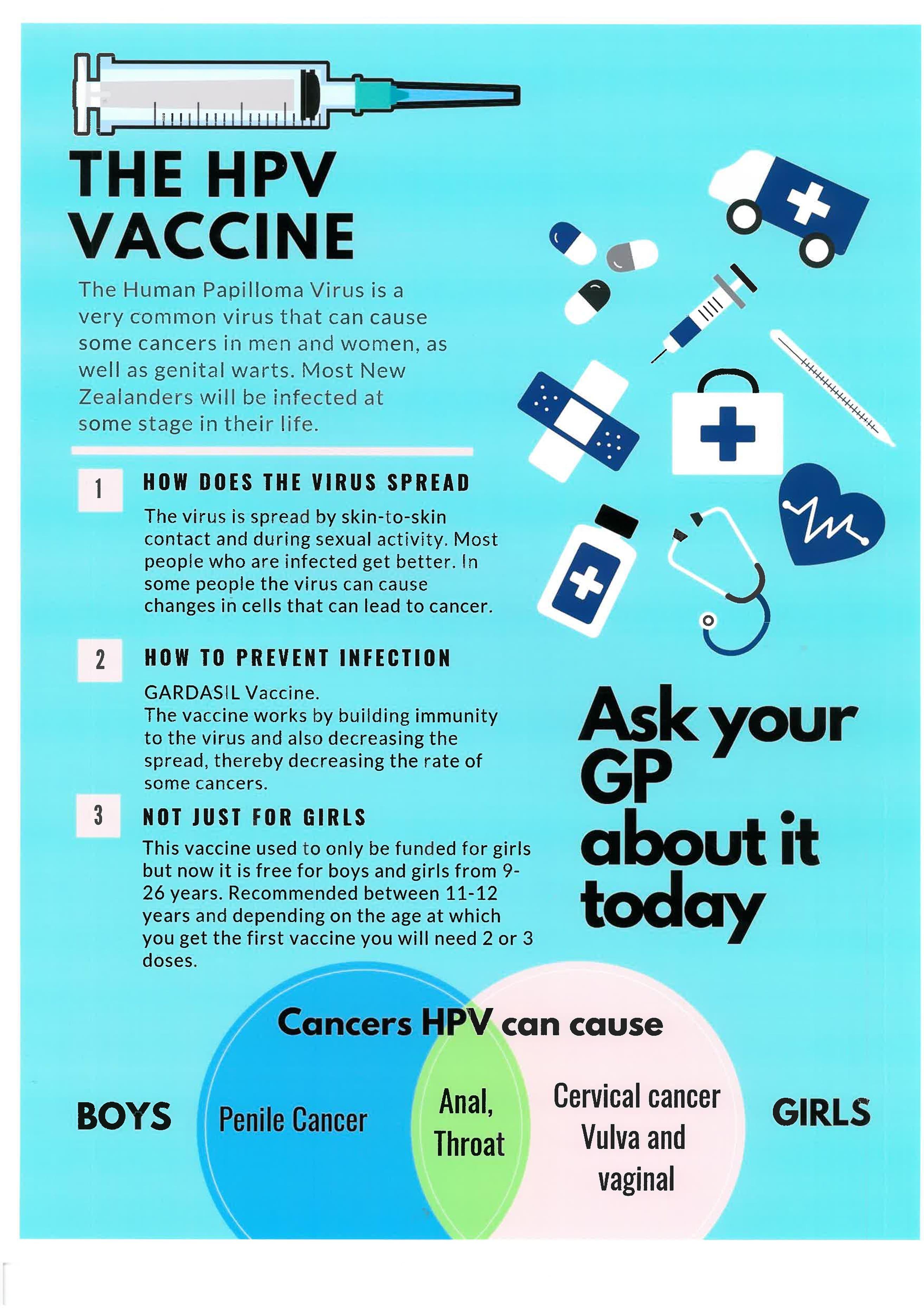 Hpv virus vaccine nz, Human papillomavirus infection nz, Human papillomavirus infection nz